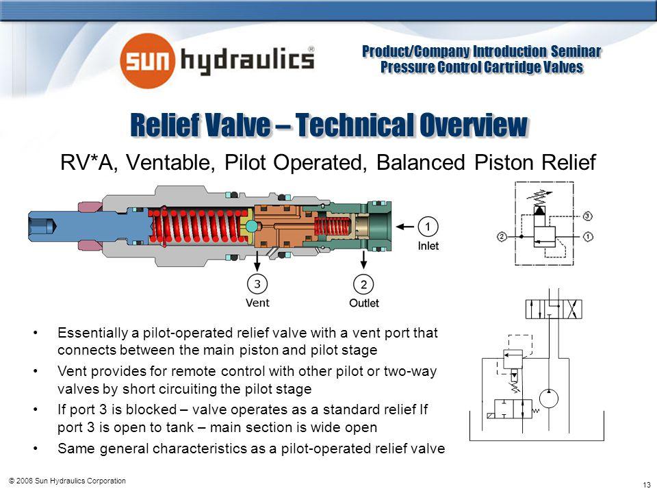 Product/Company Introduction Seminar Pressure Control Cartridge Valves Product/Company Introduction Seminar Pressure Control Cartridge Valves © 2008 S