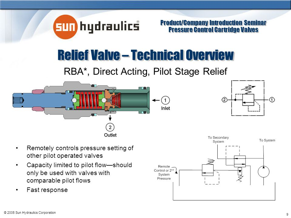 Product/Company Introduction Seminar Pressure Control Cartridge Valves Product/Company Introduction Seminar Pressure Control Cartridge Valves © 2008 Sun Hydraulics Corporation 19 Sequence Valve – Technical Overview RS*C, Pilot Operated, Balanced Piston Sequence Similar construction to the RP relief valve Setting of valve controls the pressure at port 1 relative to drain pressure at port 3 Insensitive to back pressure at port 2 – can be used to regulate pressure in place of a two port relief valve if there is pressure in the return line