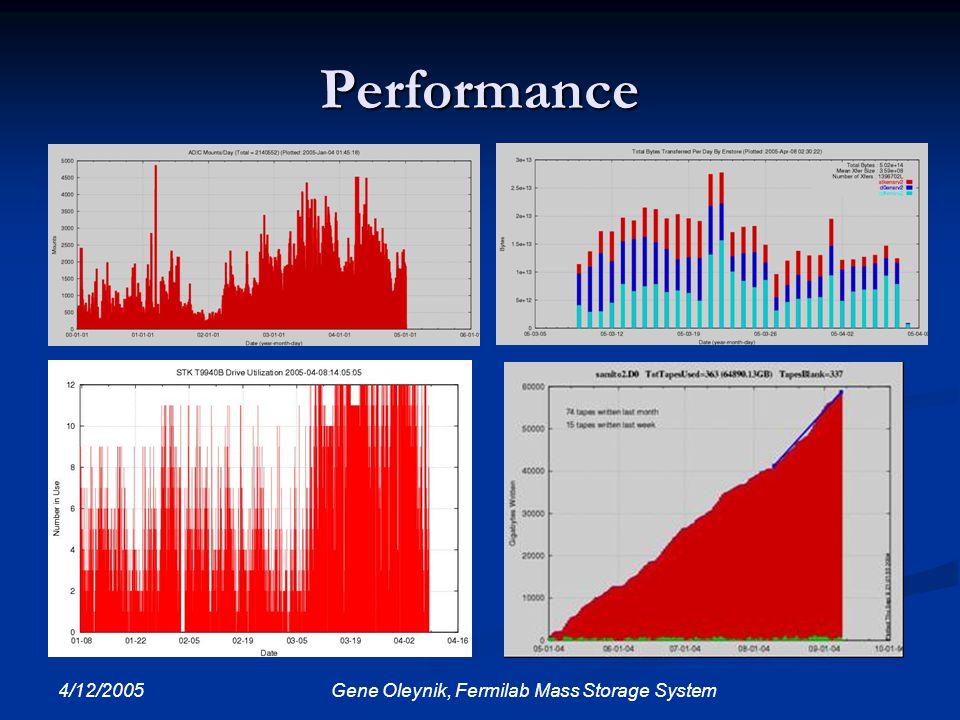 4/12/2005 Gene Oleynik, Fermilab Mass Storage System Performance