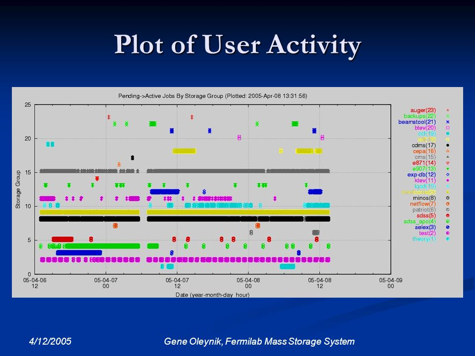 4/12/2005 Gene Oleynik, Fermilab Mass Storage System Plot of User Activity