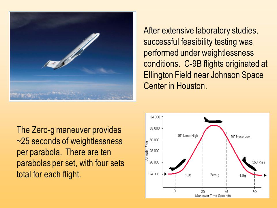 After extensive laboratory studies, successful feasibility testing was performed under weightlessness conditions.