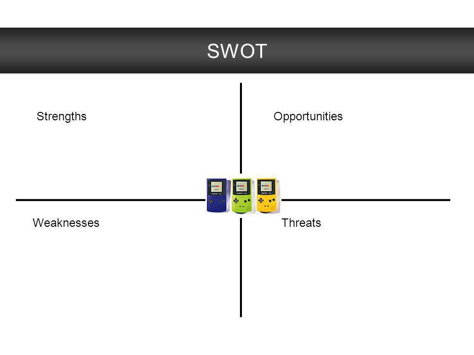 SWOT StrengthsOpportunities WeaknessesThreats