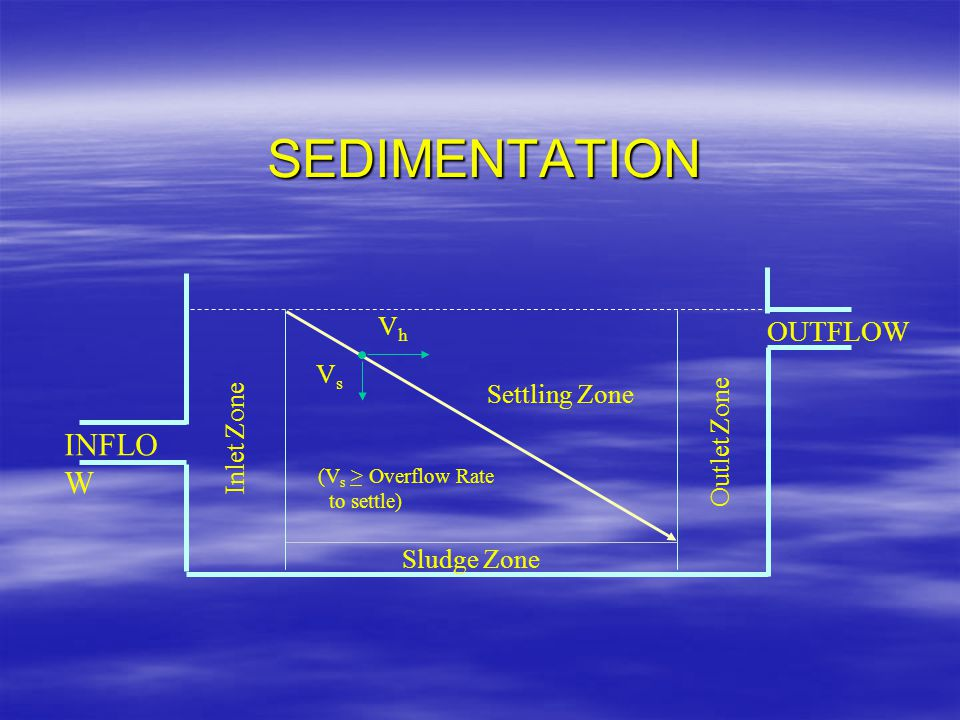 INFLO W OUTFLOW Inlet Zone Outlet Zone VsVs VhVh Sludge Zone Settling Zone (V s > Overflow Rate to settle) SEDIMENTATION