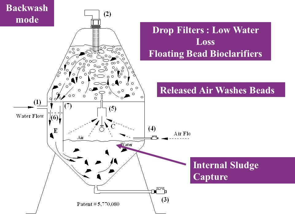 Internal Sludge Capture Drop Filters : Low Water Loss Floating Bead Bioclarifiers Released Air Washes Beads Backwash mode