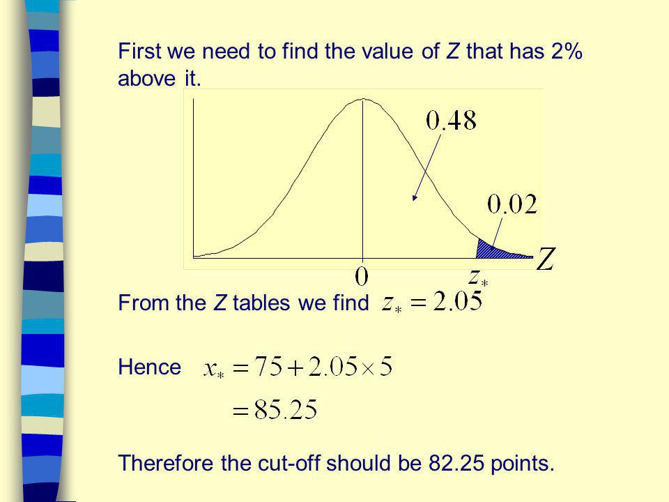 First we need to find the value of Z that has 2% above it.