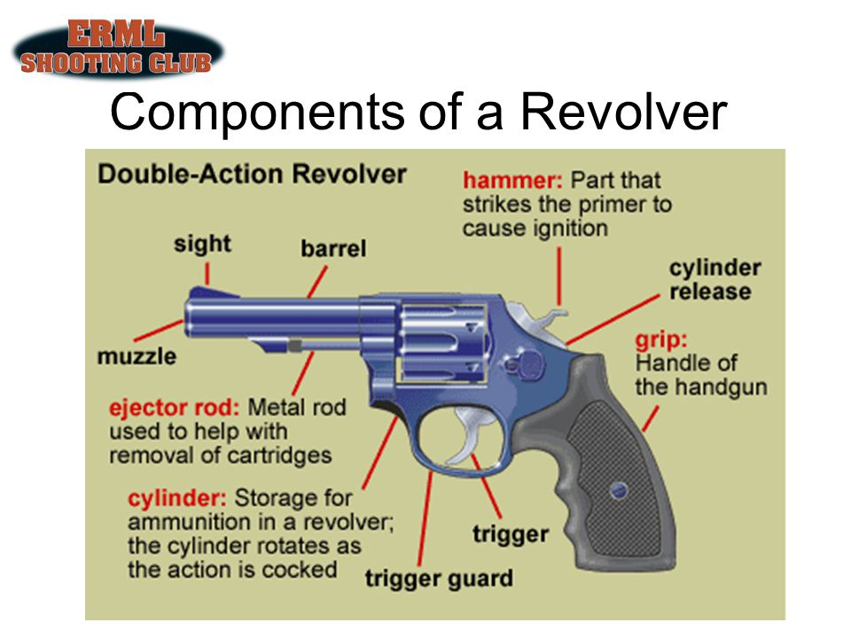 Revolvers There are two basic types of revolvers: Single action Squeezing the trigger of a single action revolver does only one thing – it releases the hammer to strike the firing pin Single action revolvers have to be cocked Double action Squeezing the trigger of a double action revolver does two things It causes the cylinder to rotate, bringing a fresh cartridge in line with the barrel while also cocking and releasing the hammer Double action triggers are heavier to squeeze and have a longer travel than a single action trigger