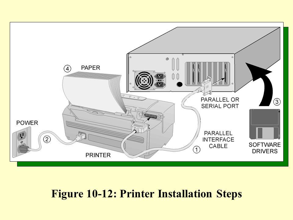 Figure 10-12: Printer Installation Steps
