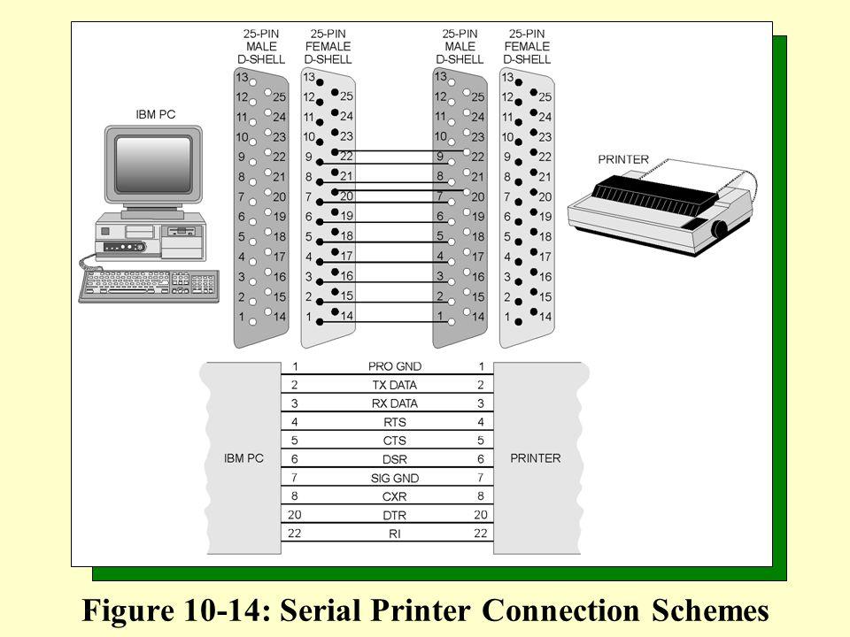 Figure 10-14: Serial Printer Connection Schemes