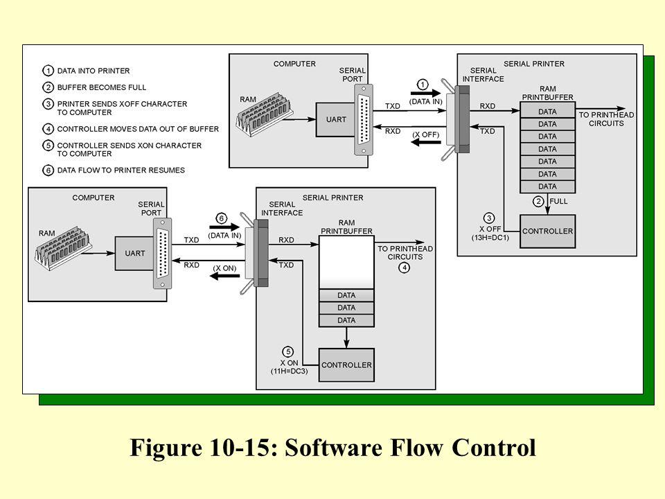 Figure 10-15: Software Flow Control