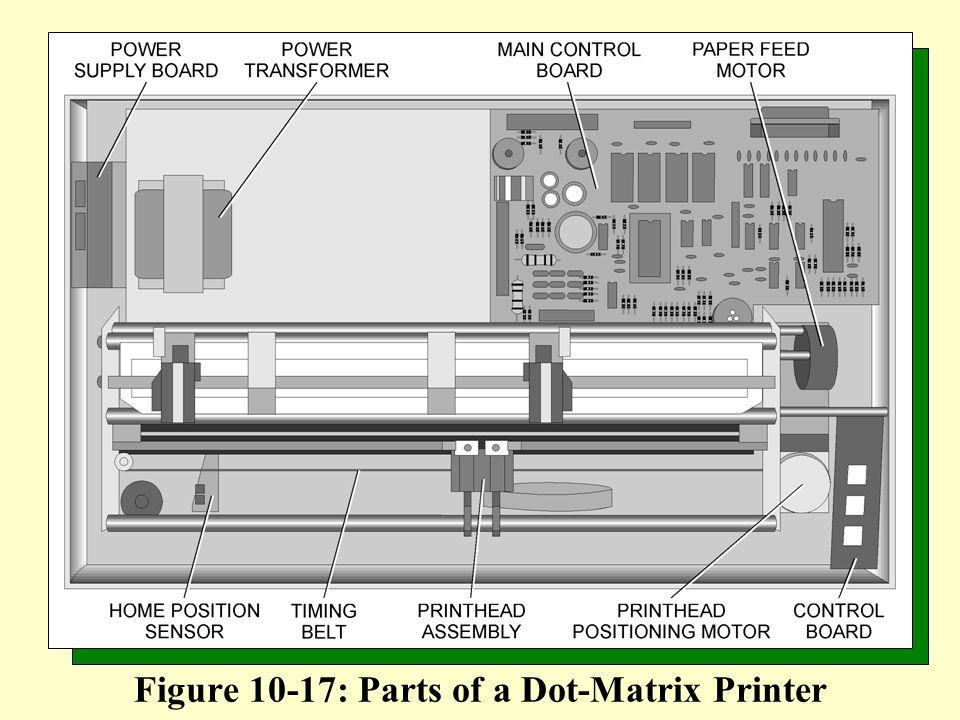 Figure 10-17: Parts of a Dot-Matrix Printer