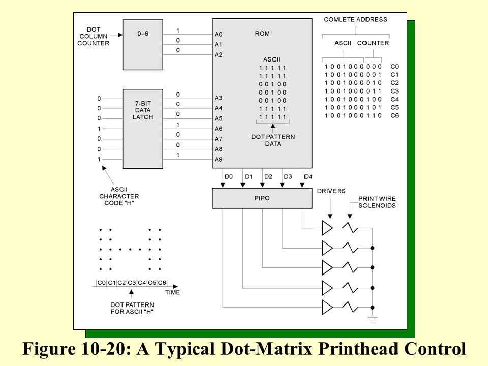 Figure 10-20: A Typical Dot-Matrix Printhead Control