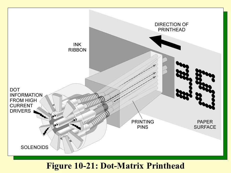 Figure 10-21: Dot-Matrix Printhead