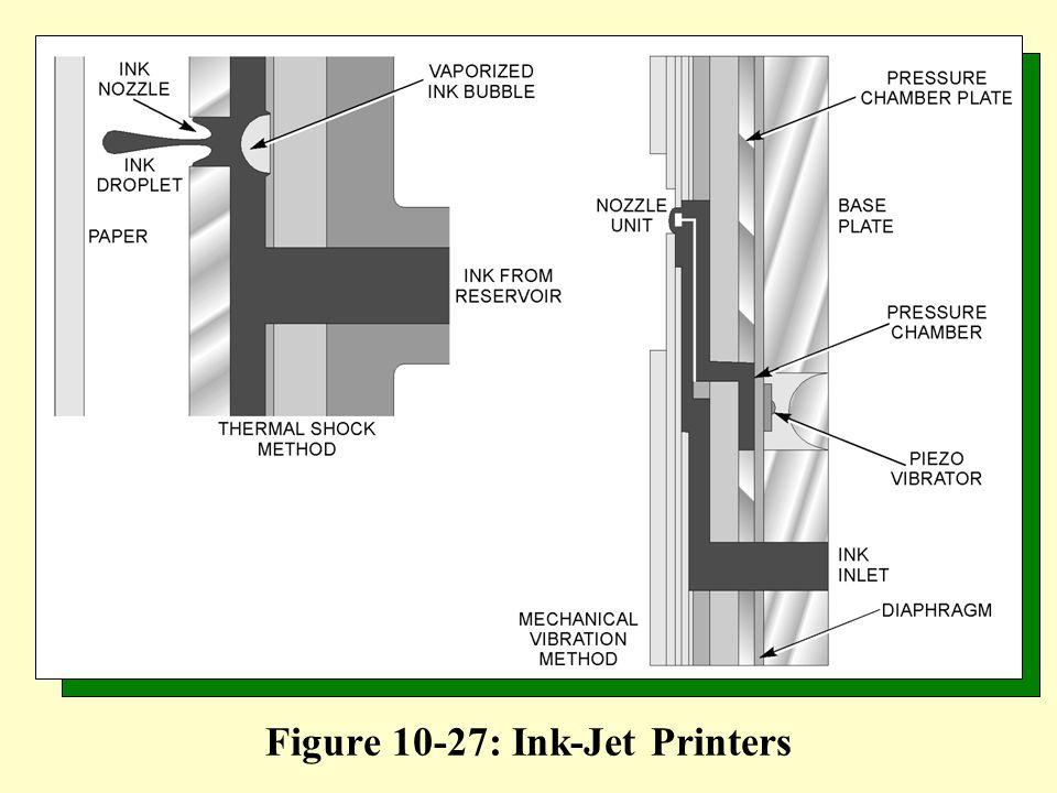 Figure 10-27: Ink-Jet Printers