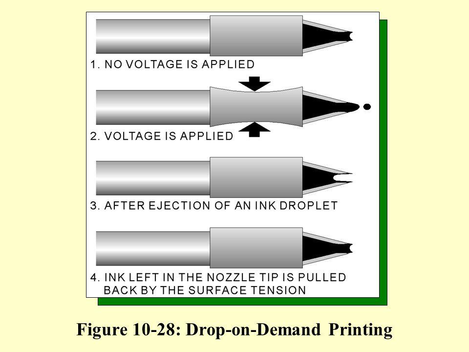Figure 10-28: Drop-on-Demand Printing