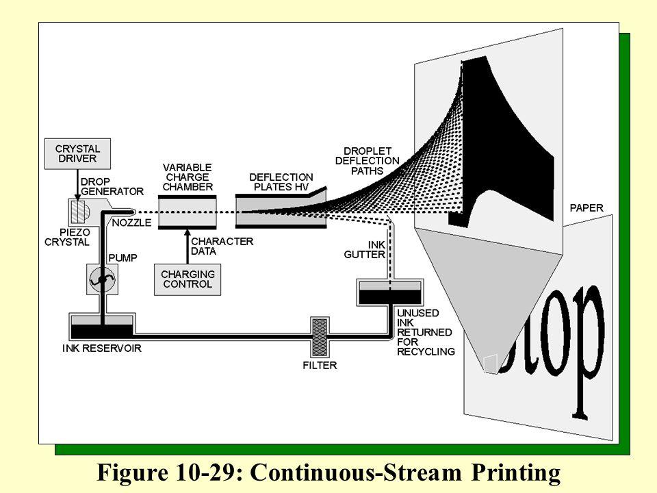Figure 10-29: Continuous-Stream Printing
