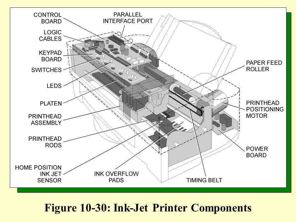 Figure 10-30: Ink-Jet Printer Components