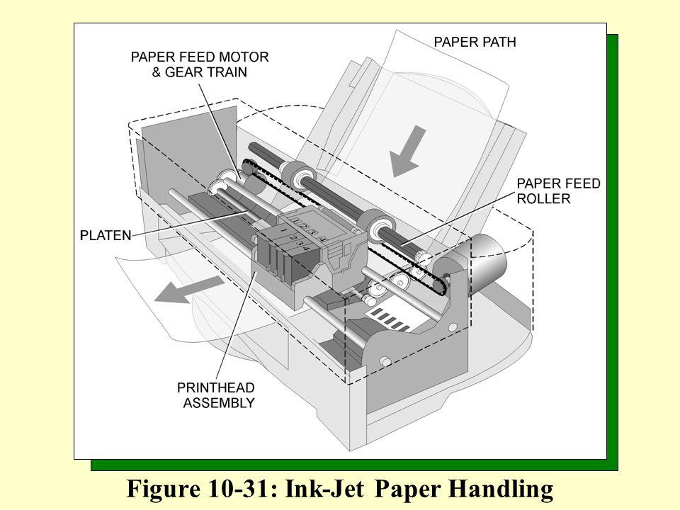 Figure 10-31: Ink-Jet Paper Handling