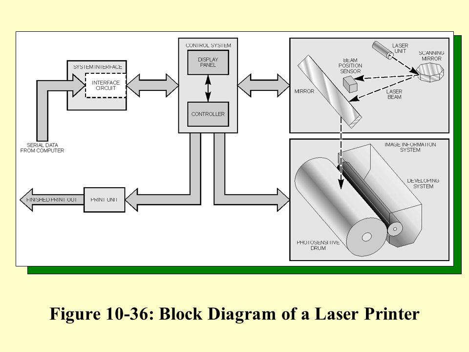 Figure 10-36: Block Diagram of a Laser Printer