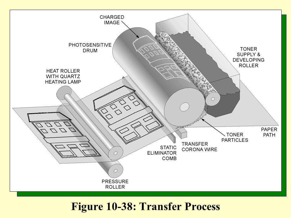 Figure 10-38: Transfer Process