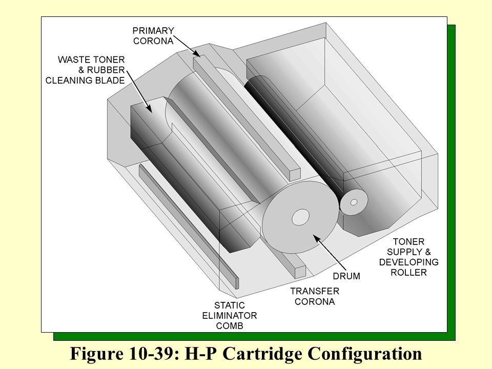 Figure 10-39: H-P Cartridge Configuration