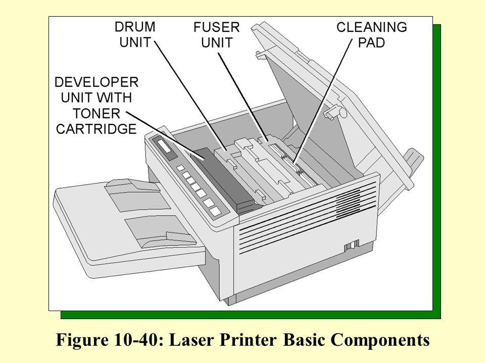 Figure 10-40: Laser Printer Basic Components