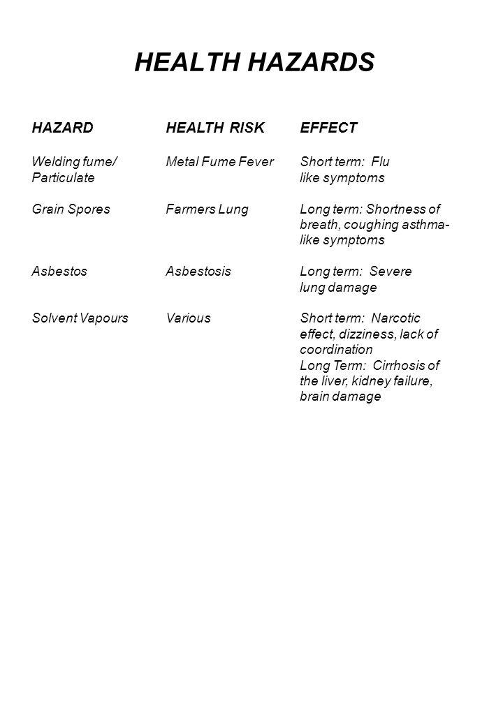 HEALTH HAZARDS HAZARDHEALTH RISKEFFECT Welding fume/Metal Fume FeverShort term: Flu Particulatelike symptoms Grain SporesFarmers LungLong term: Shortness of breath, coughing asthma- like symptoms AsbestosAsbestosisLong term: Severe lung damage Solvent VapoursVariousShort term: Narcotic effect, dizziness, lack of coordination Long Term: Cirrhosis of the liver, kidney failure, brain damage