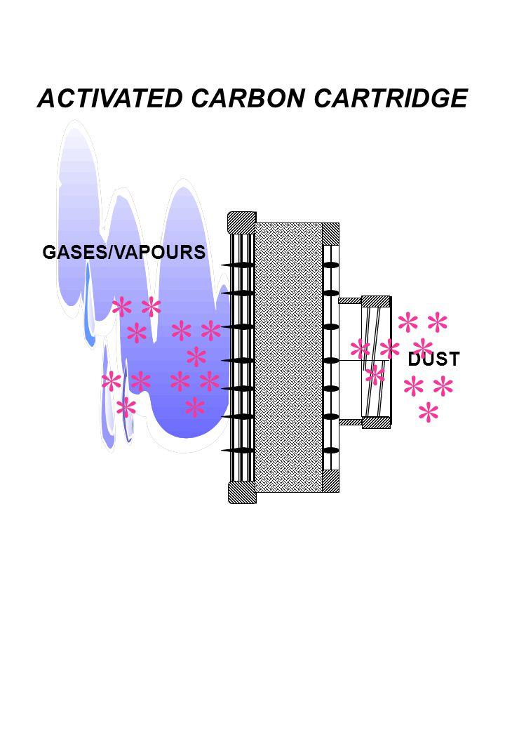 ACTIVATED CARBON CARTRIDGE GASES/VAPOURS DUST