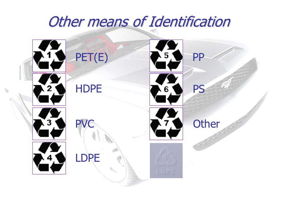 PET PET(E) HDPE PVC LDPE PP PS Other Other means of Identification