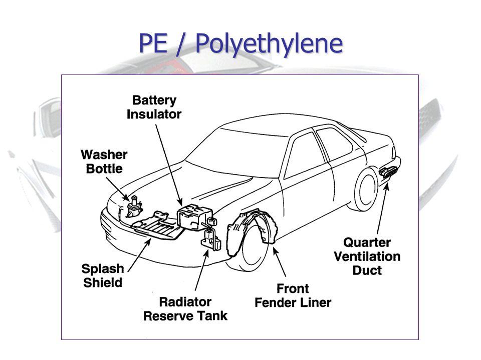 PE / Polyethylene