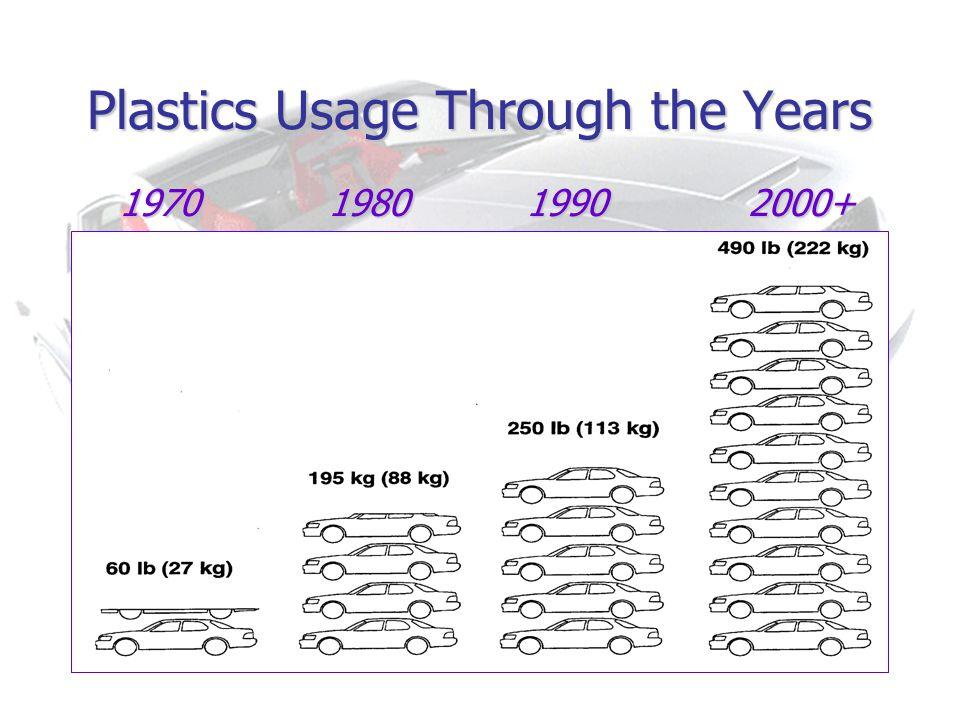 Plastics Usage Through the Years 1970 1980 1990 2000+ 1970 1980 1990 2000+