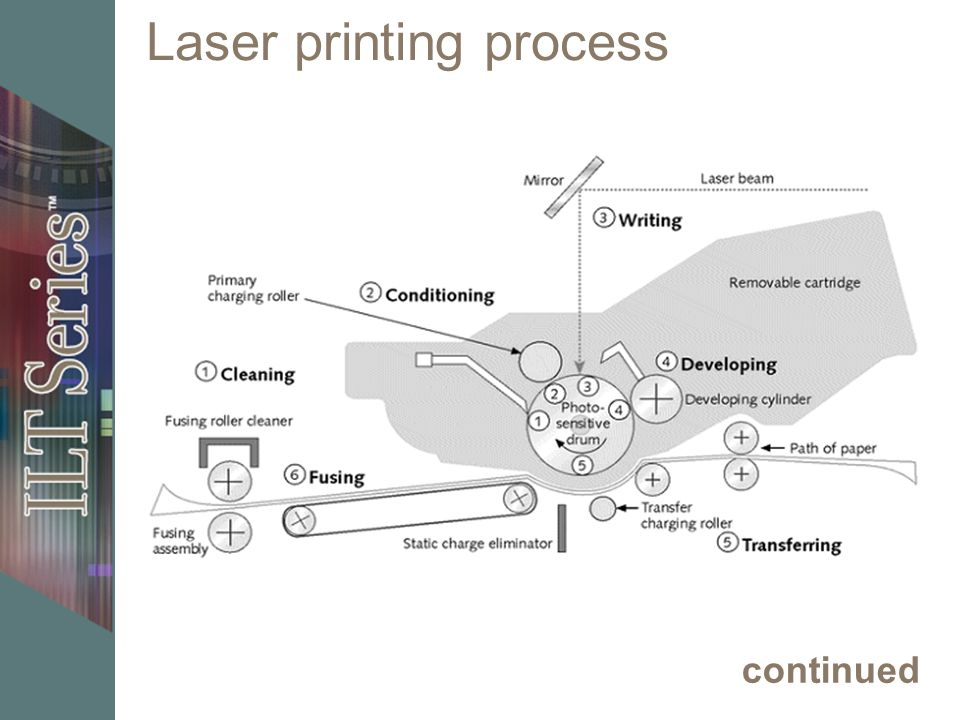 Laser printing process continued