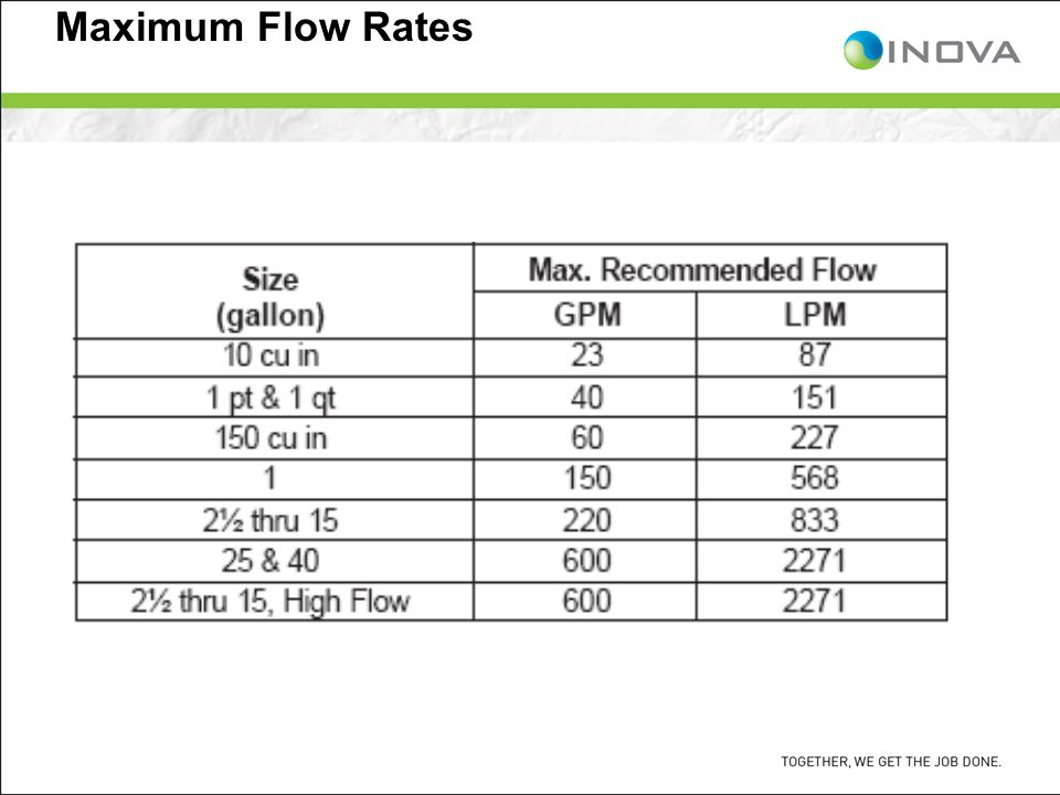 Maximum Flow Rates
