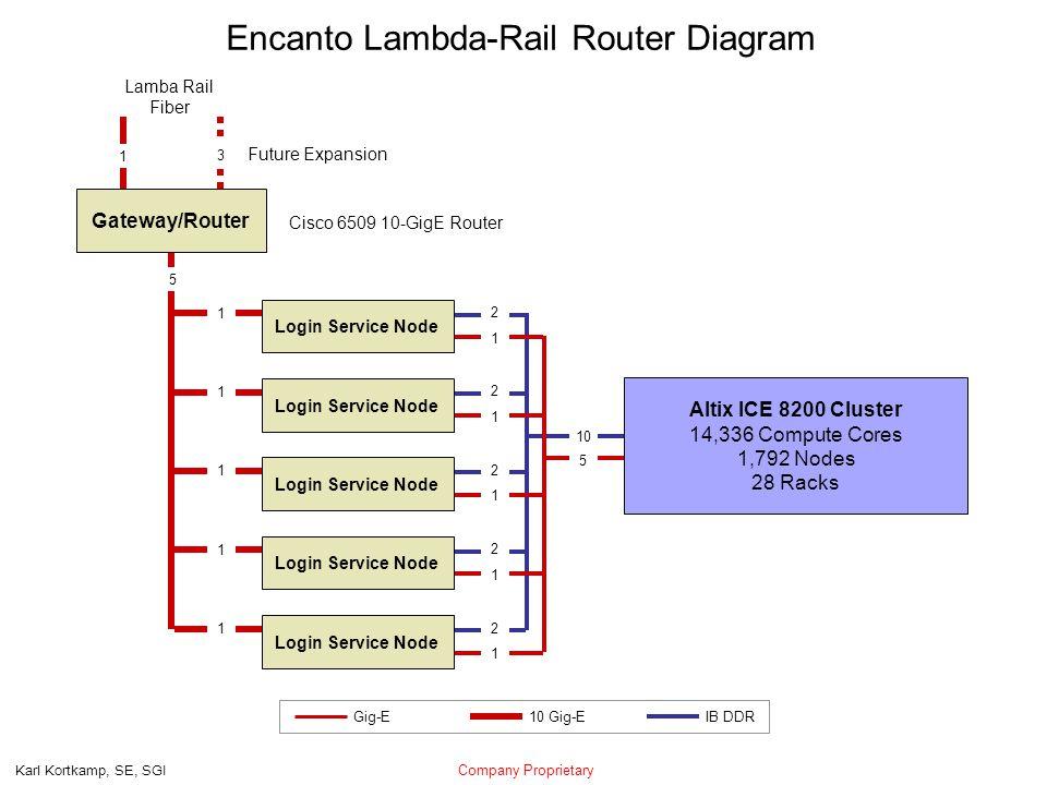 Company Proprietary Karl Kortkamp, SE, SGI 1 3 Encanto Lambda-Rail Router Diagram Lamba Rail Fiber IB DDR Gig-E10 Gig-E 10 Future Expansion 2 1 2 1 2 1 2 1 2 1 Gateway/Router Cisco 6509 10-GigE Router 5 Login Service Node Altix ICE 8200 Cluster 14,336 Compute Cores 1,792 Nodes 28 Racks 5 1 1 1 1 1