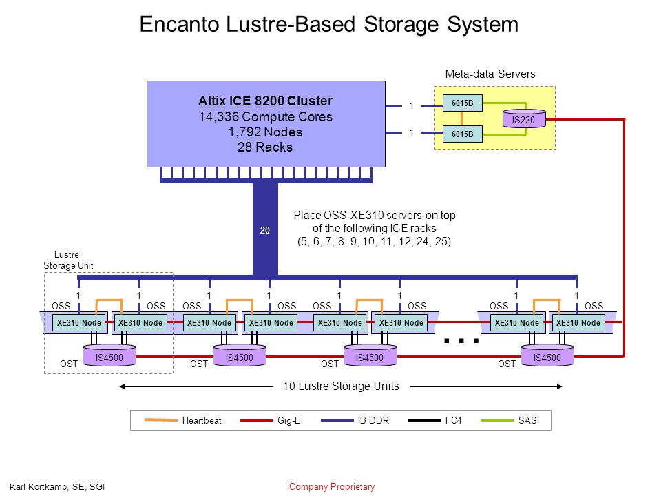 Company Proprietary Karl Kortkamp, SE, SGI … Encanto Lustre-Based Storage System 10 Lustre Storage Units Lustre Storage Unit 1 1 20 SAS IB DDR Gig-EHeartbeat FC4 Altix ICE 8200 Cluster 14,336 Compute Cores 1,792 Nodes 28 Racks Meta-data Servers IS220 6015B IS4500 OST XE310 Node OSS 1 1 XE310 Node IS4500 OST XE310 Node OSS 1 1 XE310 Node IS4500 OST XE310 Node OSS 1 1 XE310 Node IS4500 OST XE310 Node OSS 1 1 XE310 Node Place OSS XE310 servers on top of the following ICE racks (5, 6, 7, 8, 9, 10, 11, 12, 24, 25)
