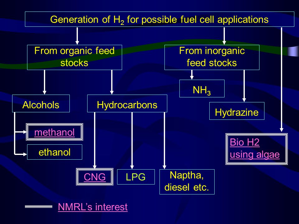 Generation of H 2 for possible fuel cell applications From organic feed stocks From inorganic feed stocks AlcoholsHydrocarbons methanol ethanol CNG LPG Naptha, diesel etc.