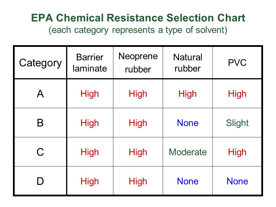 EPA Chemical Resistance Selection Chart (each category represents a type of solvent) Category Barrier laminate Neoprene rubber Natural rubber PVC A Hi