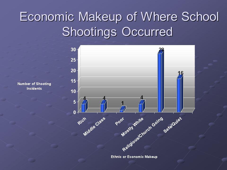 Economic Makeup of Where School Shootings Occurred Economic Makeup of Where School Shootings Occurred
