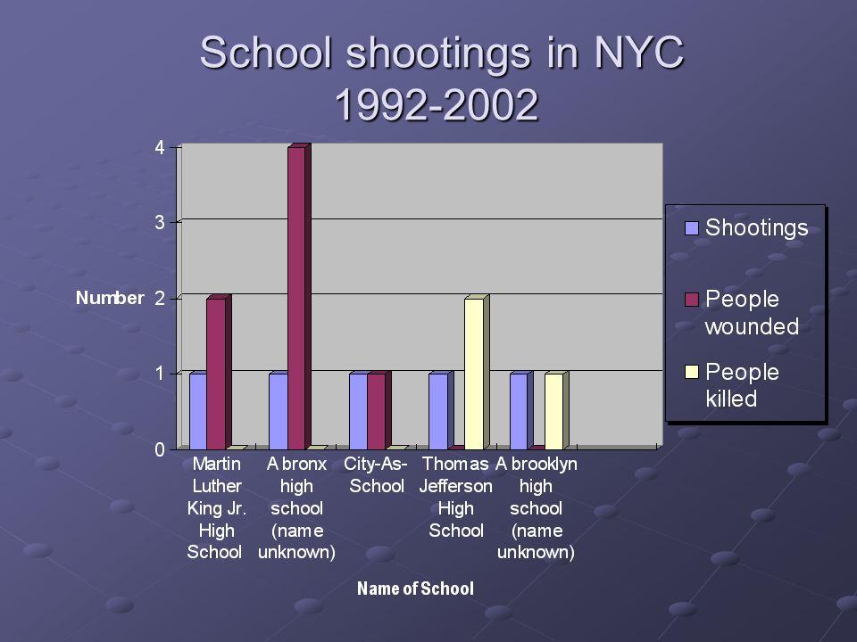 School shootings in NYC 1992-2002 School shootings in NYC 1992-2002