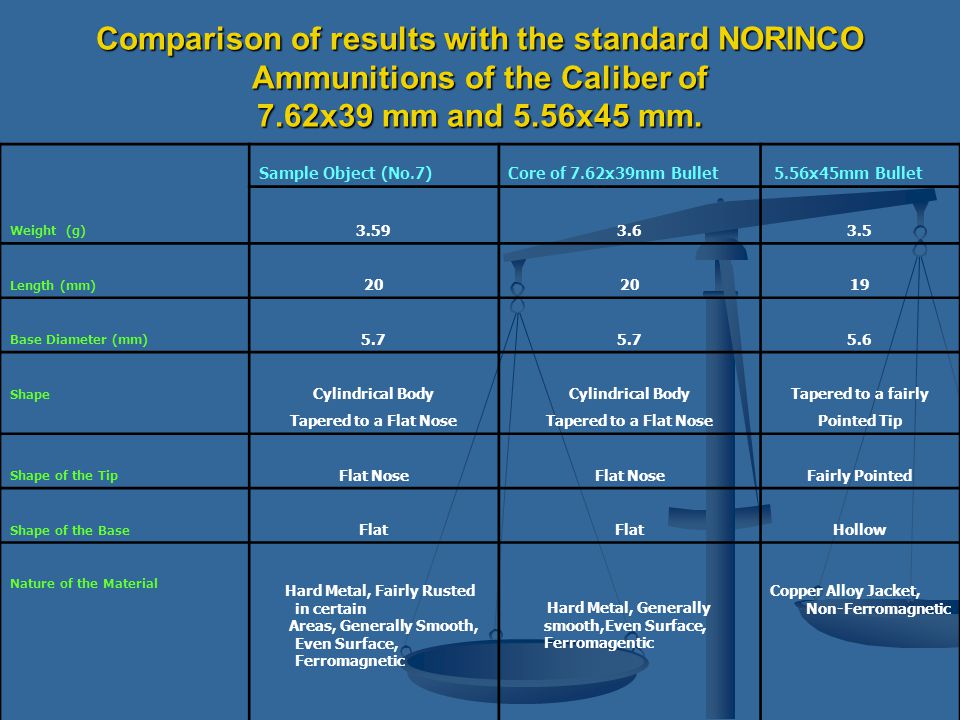 Comparison of results with the standard NORINCO Ammunitions of the Caliber of 7.62x39 mm and 5.56x45 mm.