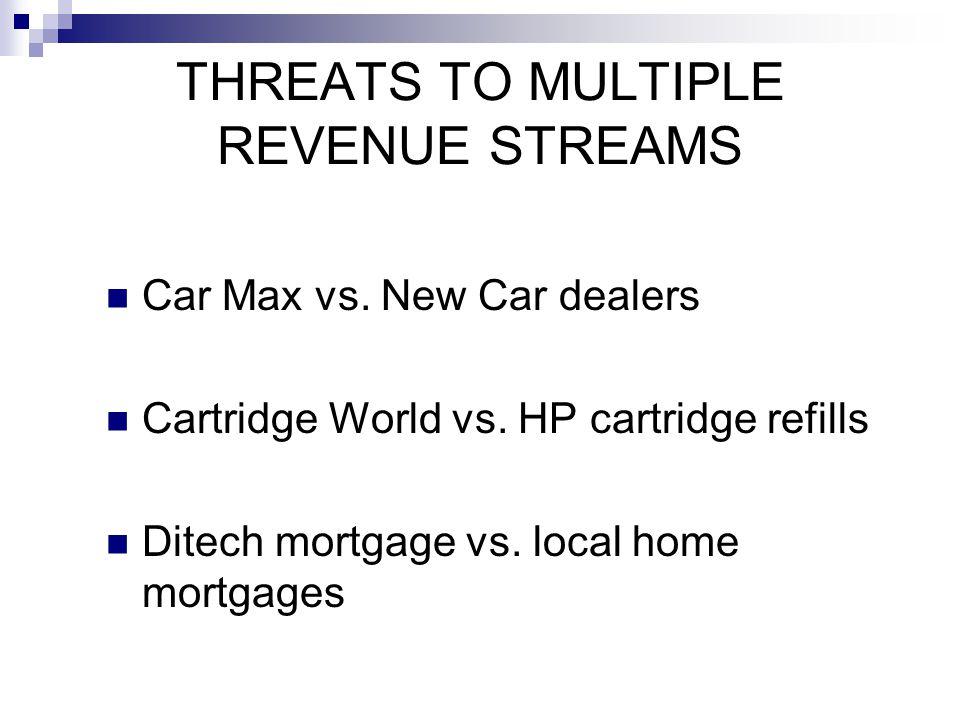 THREATS TO MULTIPLE REVENUE STREAMS Car Max vs. New Car dealers Cartridge World vs. HP cartridge refills Ditech mortgage vs. local home mortgages