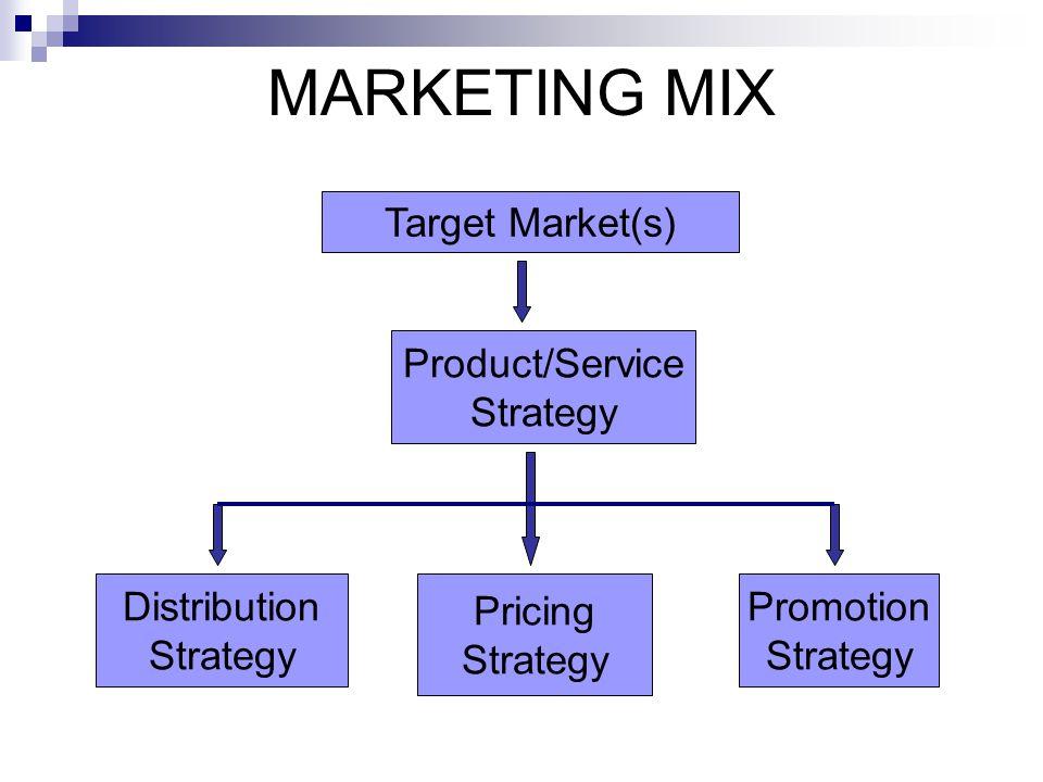 MARKETING MIX Target Market(s) Product/Service Strategy Distribution Strategy Pricing Strategy Promotion Strategy