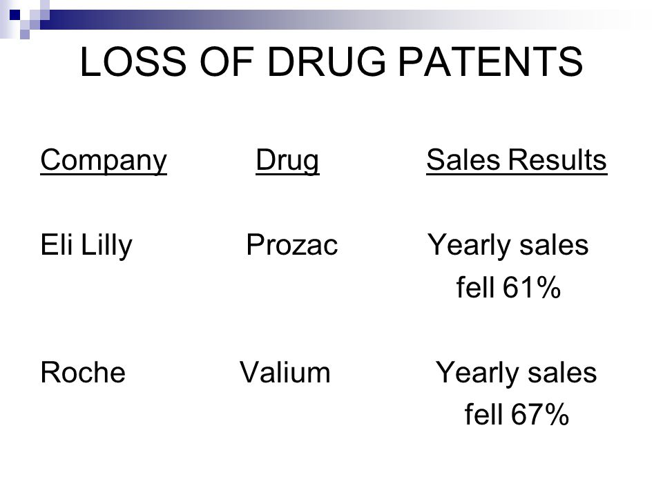 LOSS OF DRUG PATENTS Company Drug Sales Results Eli Lilly Prozac Yearly sales fell 61% Roche Valium Yearly sales fell 67%