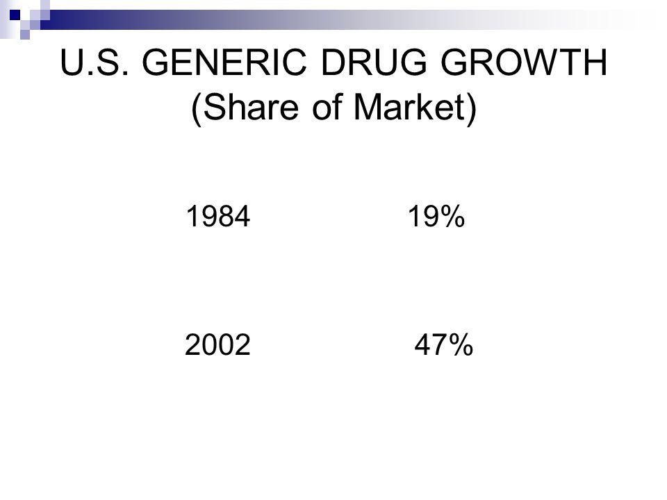 U.S. GENERIC DRUG GROWTH (Share of Market) 1984 19% 2002 47%