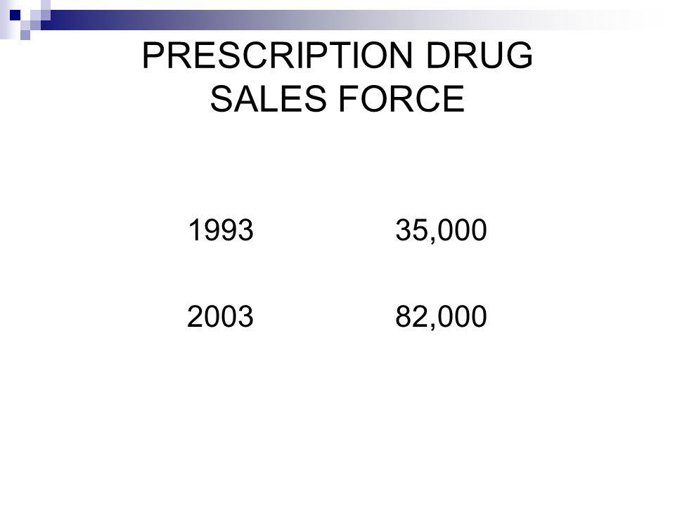 PRESCRIPTION DRUG SALES FORCE 1993 35,000 2003 82,000