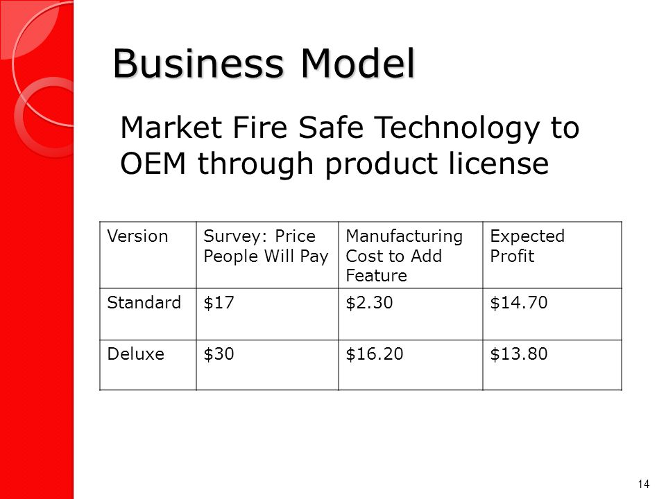 Business Model Market Fire Safe Technology to OEM through product license 14 VersionSurvey: Price People Will Pay Manufacturing Cost to Add Feature Expected Profit Standard$17$2.30$14.70 Deluxe$30$16.20$13.80
