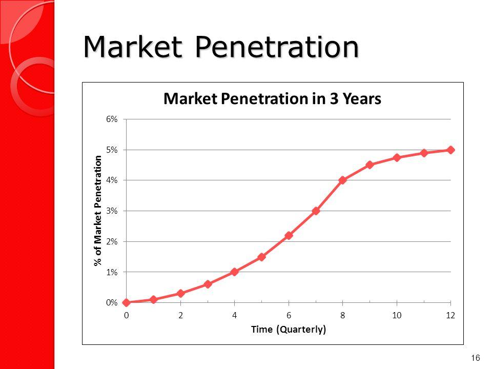 Market Penetration 16