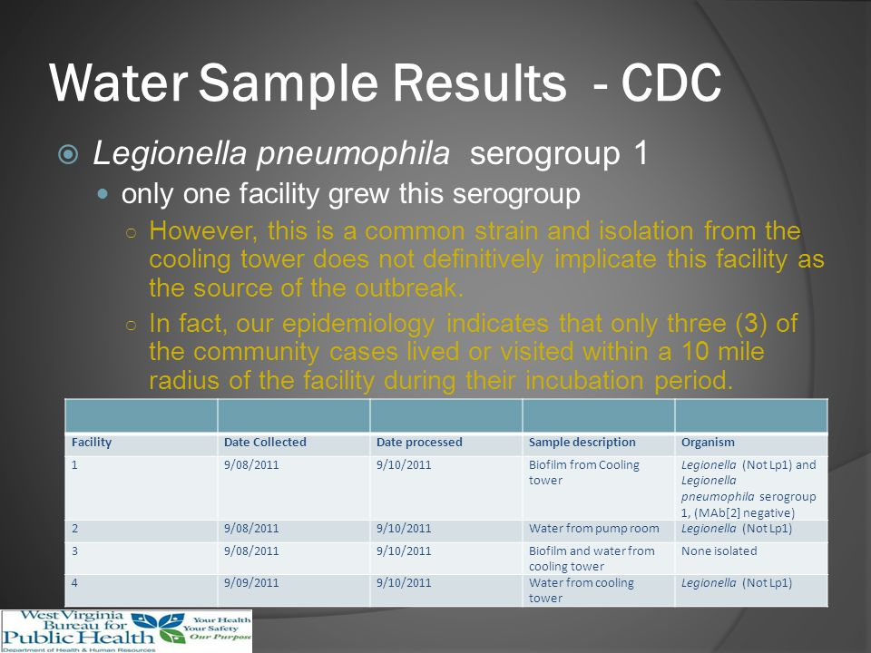 Water Sample Results - CDC Legionella pneumophila serogroup 1 only one facility grew this serogroup However, this is a common strain and isolation from the cooling tower does not definitively implicate this facility as the source of the outbreak.