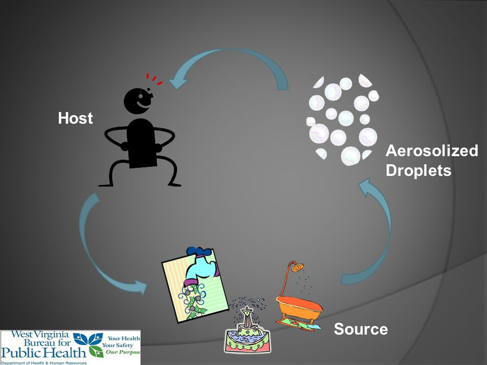 Host Aerosolized Droplets Source