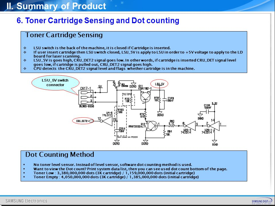 II. Summary of Product Toner Cartridge Sensing LSU switch is the back of the machine, it is closed if Cartridge is inserted. If user insert cartridge