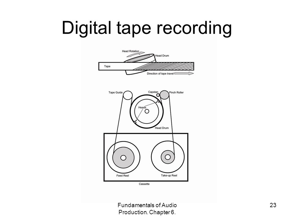 Fundamentals of Audio Production. Chapter 6. 23 Digital tape recording